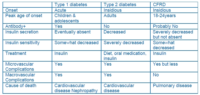 diabetes table1