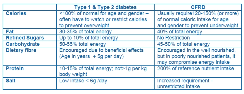diabetes table2